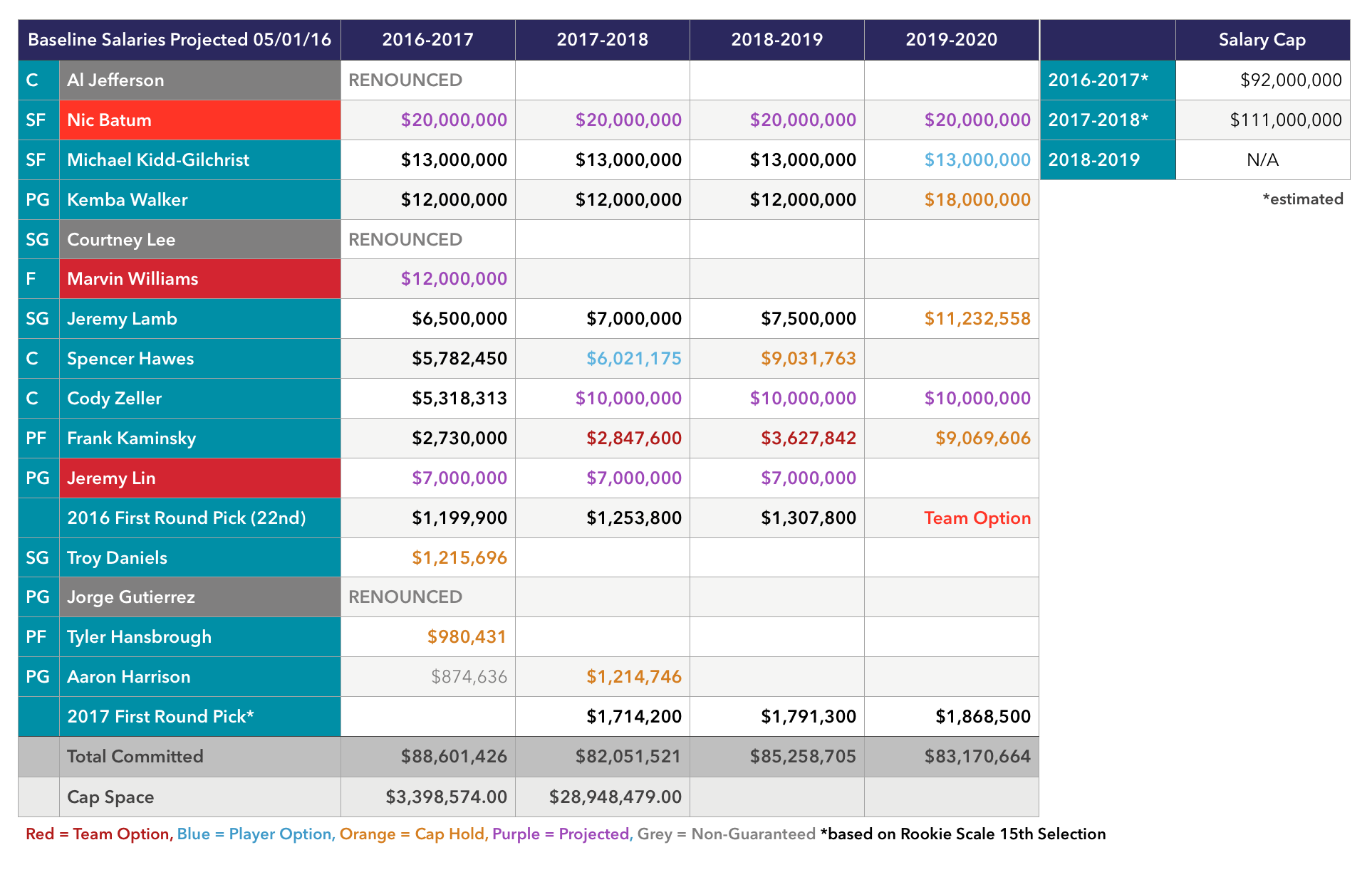 Baseline_Salaries_05_2016_Projected_UPDATED