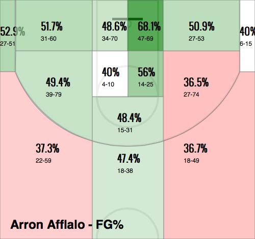 Arron Afflalo's 2013-2014 Shot Chart