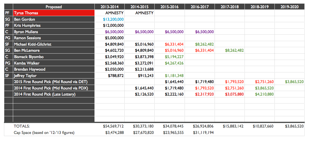Bobcats Salary Blueprint