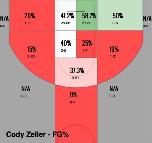 Cody Zeller's 2013-2014 Shot Chart