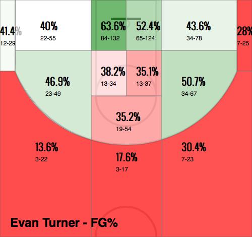 Evan Turner's 2013-2014 Shot Chart