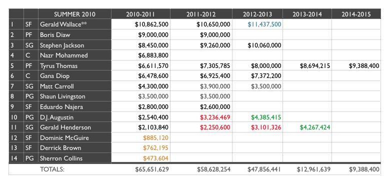 Bobcats Salary Cap Chart 1